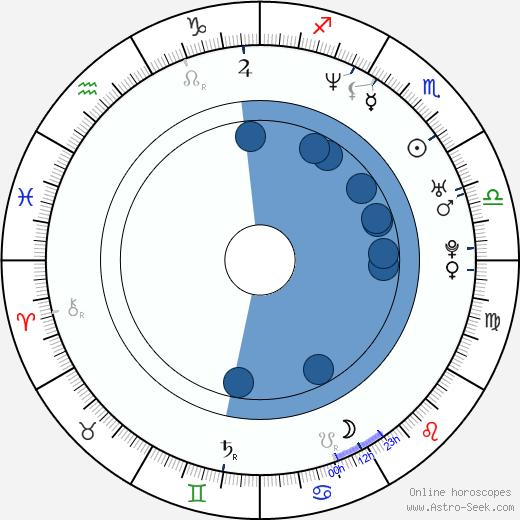 Axel Kuschevatzky wikipedia, horoscope, astrology, instagram