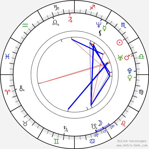 Axel Kuschevatzky astro natal birth chart, Axel Kuschevatzky horoscope, astrology