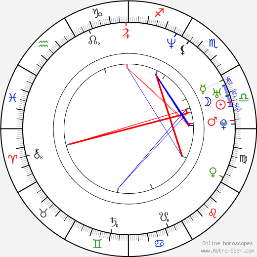 Ben Younger astro natal birth chart, Ben Younger horoscope, astrology