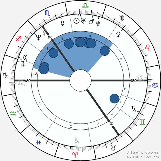 Bernardo Jaime wikipedia, horoscope, astrology, instagram