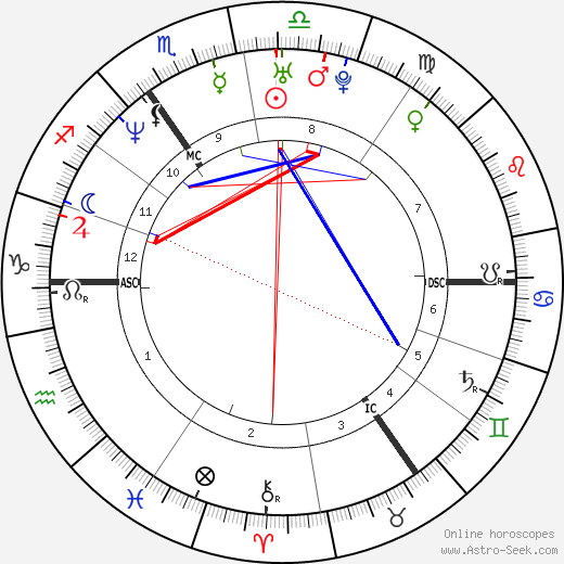 Bernardo Jaime tema natale, oroscopo, Bernardo Jaime oroscopi gratuiti, astrologia
