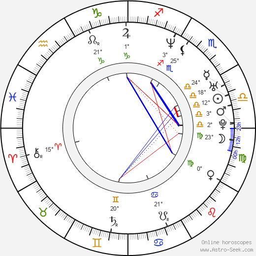 C. W. Horn birth chart, biography, wikipedia 2020, 2021