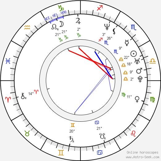 Carlos Checa birth chart, biography, wikipedia 2020, 2021