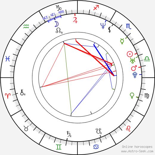 Carlos Checa birth chart, Carlos Checa astro natal horoscope, astrology