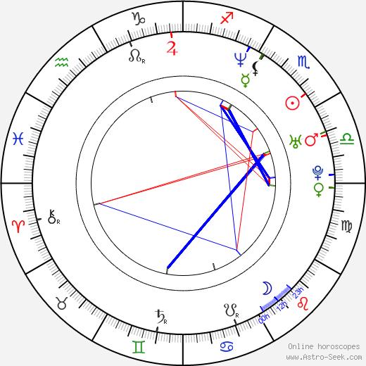 Christian Sandström birth chart, Christian Sandström astro natal horoscope, astrology
