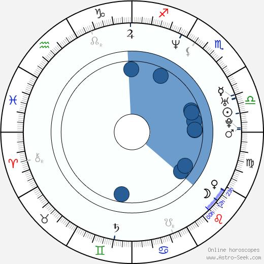 Claude Maki wikipedia, horoscope, astrology, instagram
