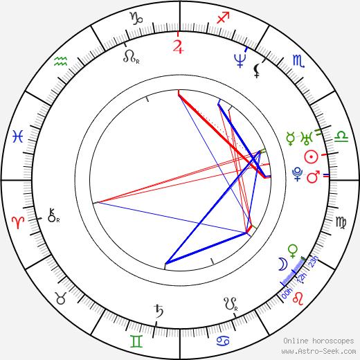 Claude Maki birth chart, Claude Maki astro natal horoscope, astrology