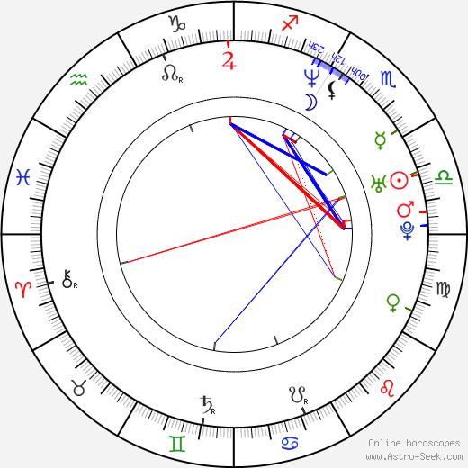 Claudia Black birth chart, Claudia Black astro natal horoscope, astrology