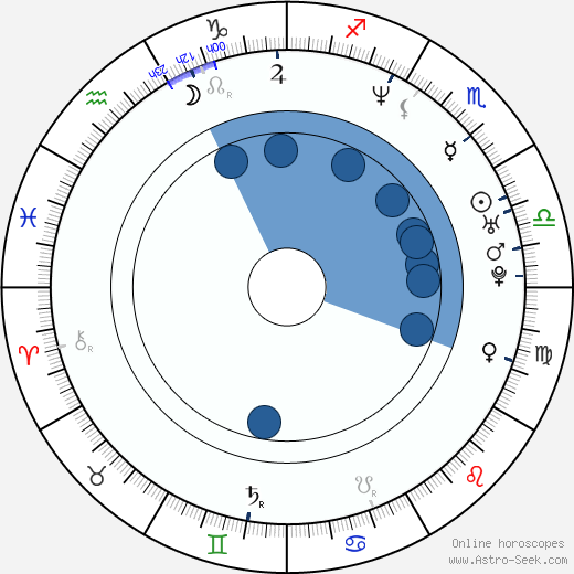 David Kneeream wikipedia, horoscope, astrology, instagram