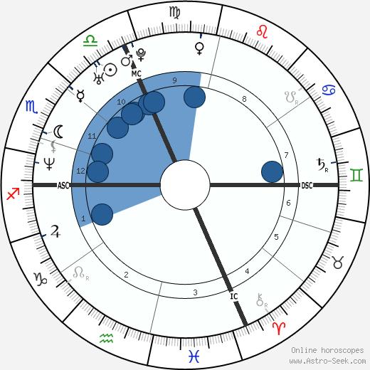 Emanuele Merisi wikipedia, horoscope, astrology, instagram