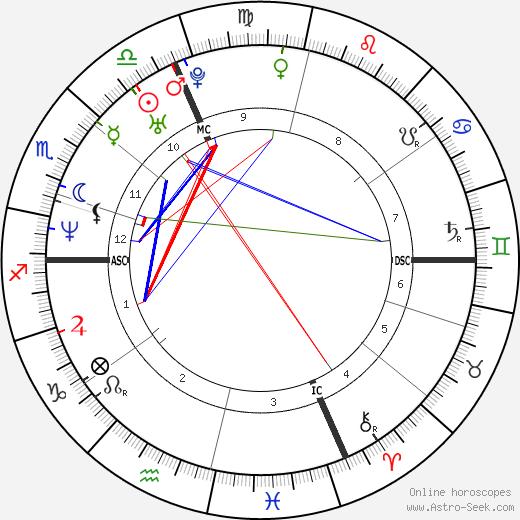 Emanuele Merisi день рождения гороскоп, Emanuele Merisi Натальная карта онлайн