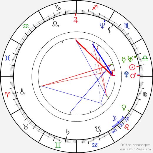 Emma Colberti tema natale, oroscopo, Emma Colberti oroscopi gratuiti, astrologia