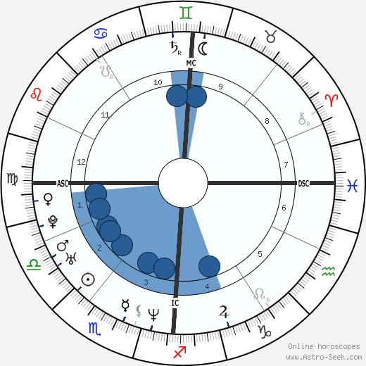 Esther Duflo wikipedia, horoscope, astrology, instagram