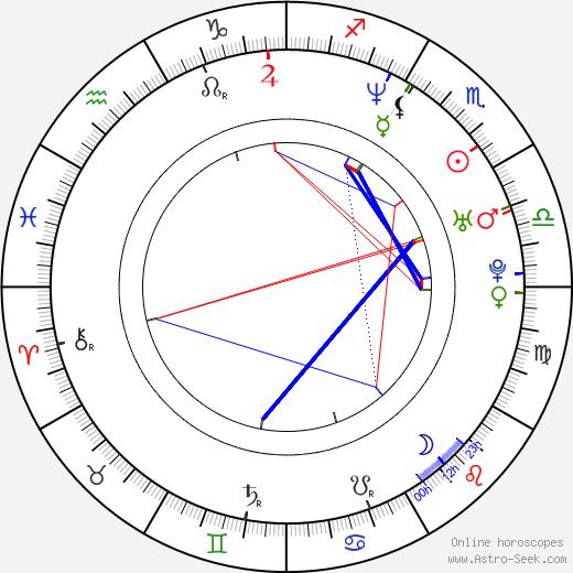 Florencia Raggi astro natal birth chart, Florencia Raggi horoscope, astrology
