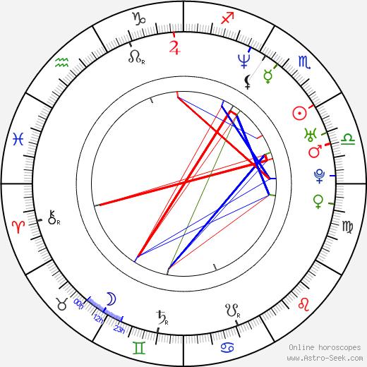 Florian Froschmayer tema natale, oroscopo, Florian Froschmayer oroscopi gratuiti, astrologia