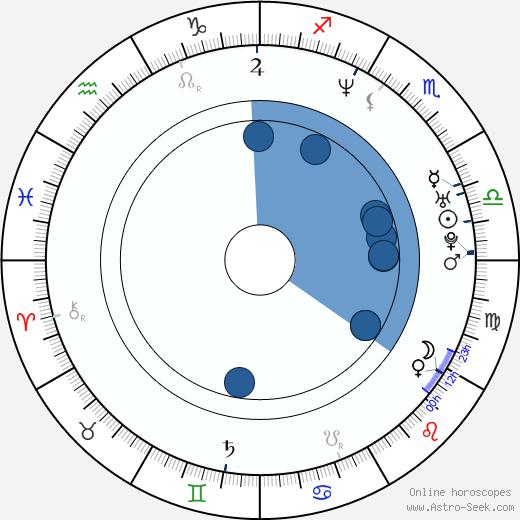 Garrett Dutton wikipedia, horoscope, astrology, instagram