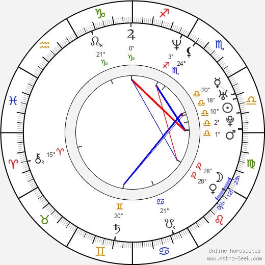 Garrett Dutton birth chart, biography, wikipedia 2020, 2021