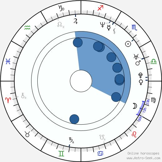 Hamilton Steele wikipedia, horoscope, astrology, instagram