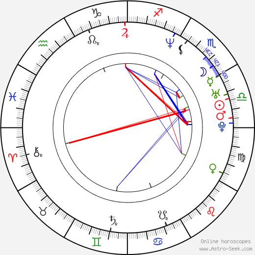 Hiroshi Nagano astro natal birth chart, Hiroshi Nagano horoscope, astrology