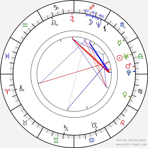 Ирина Владленовна Пантаева Irina Pantaeva день рождения гороскоп, Irina Pantaeva Натальная карта онлайн