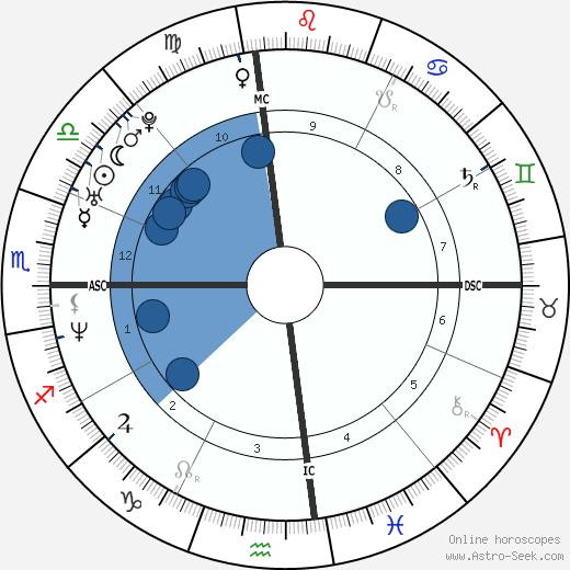 J. J. Stokes wikipedia, horoscope, astrology, instagram