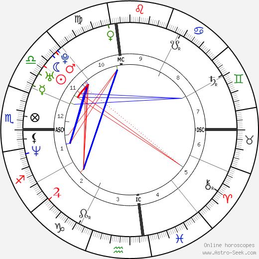 J. J. Stokes birth chart, J. J. Stokes astro natal horoscope, astrology