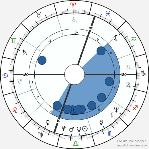 Jen Caltrider wikipedia, horoscope, astrology, instagram