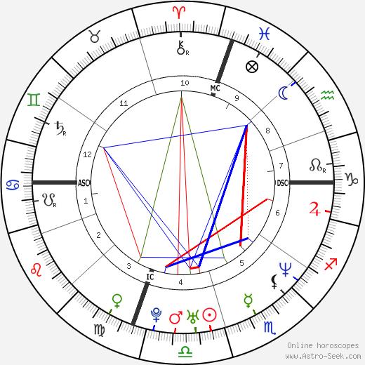 Jen Caltrider astro natal birth chart, Jen Caltrider horoscope, astrology
