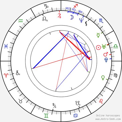 Joseph Kahn astro natal birth chart, Joseph Kahn horoscope, astrology