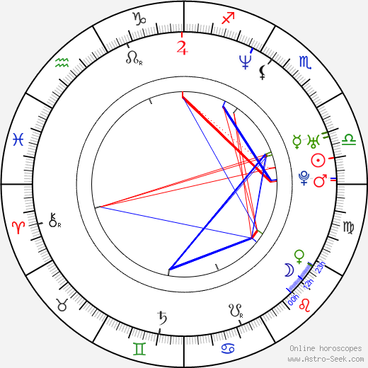Ju-hyuk Kim astro natal birth chart, Ju-hyuk Kim horoscope, astrology