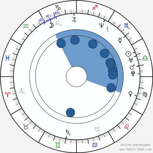 Karla Álvarez wikipedia, horoscope, astrology, instagram