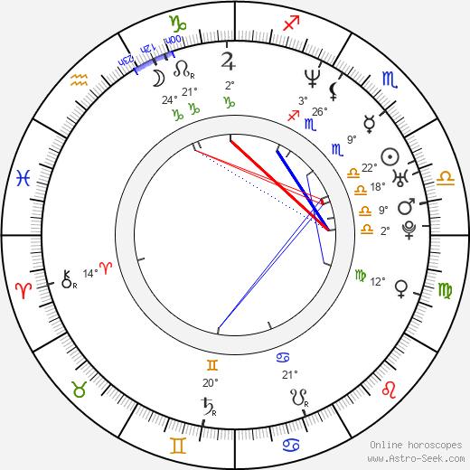 Karla Álvarez birth chart, biography, wikipedia 2020, 2021