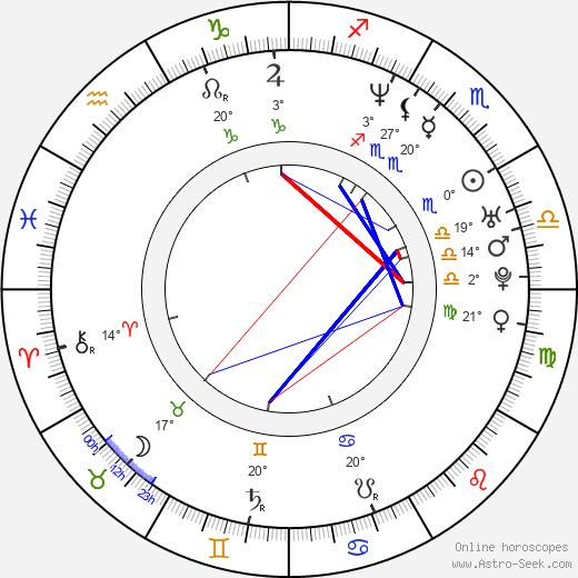 Kate del Castillo birth chart, biography, wikipedia 2020, 2021