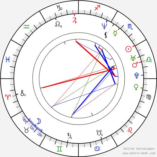 Kate del Castillo birth chart, Kate del Castillo astro natal horoscope, astrology