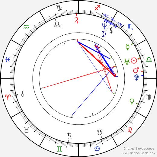 Kyoko Ina birth chart, Kyoko Ina astro natal horoscope, astrology