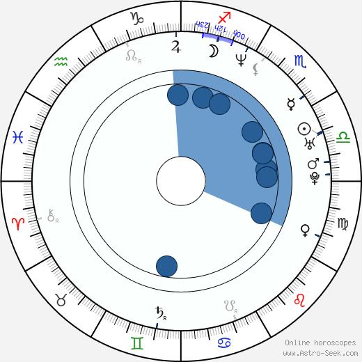 Lidia Vitale wikipedia, horoscope, astrology, instagram