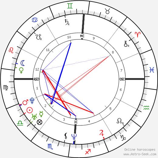 Lori Ann McKenna tema natale, oroscopo, Lori Ann McKenna oroscopi gratuiti, astrologia