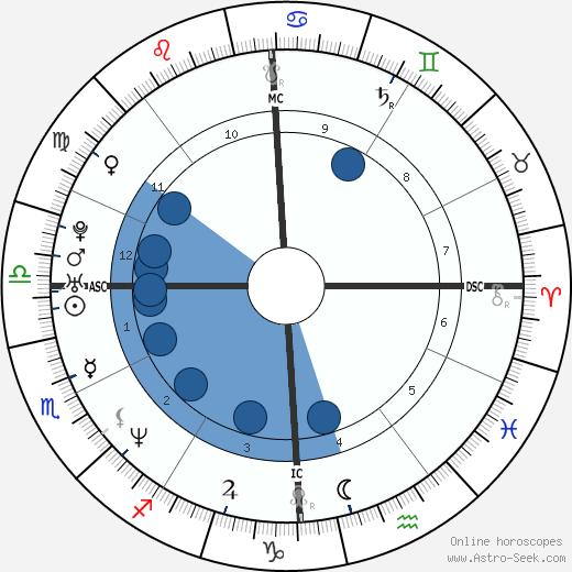 Mary Ann Powell wikipedia, horoscope, astrology, instagram