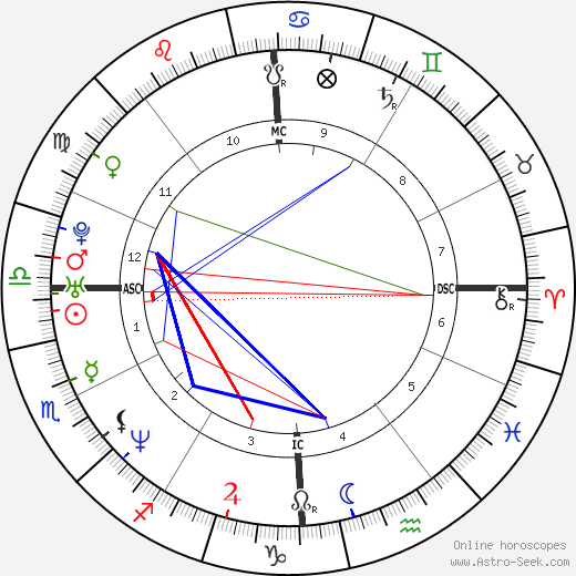 Mary Ann Powell день рождения гороскоп, Mary Ann Powell Натальная карта онлайн