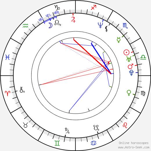Matt Keeslar birth chart, Matt Keeslar astro natal horoscope, astrology