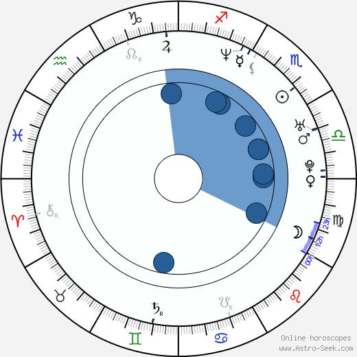 Matthew Wolf wikipedia, horoscope, astrology, instagram