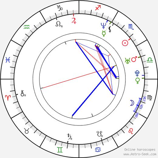 Matthew Wolf birth chart, Matthew Wolf astro natal horoscope, astrology