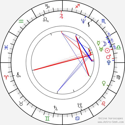 Mika Ninagawa birth chart, Mika Ninagawa astro natal horoscope, astrology