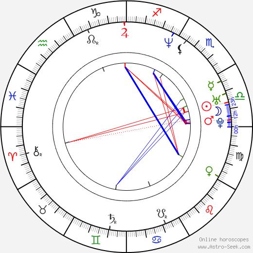 Mikel Irujo Amezaga birth chart, Mikel Irujo Amezaga astro natal horoscope, astrology
