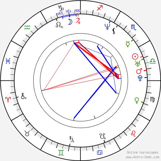 Nyomi Banxxx astro natal birth chart, Nyomi Banxxx horoscope, astrology