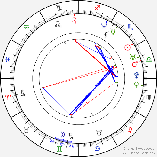 Persia White astro natal birth chart, Persia White horoscope, astrology