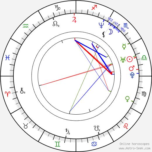 Ramsey Nasr birth chart, Ramsey Nasr astro natal horoscope, astrology