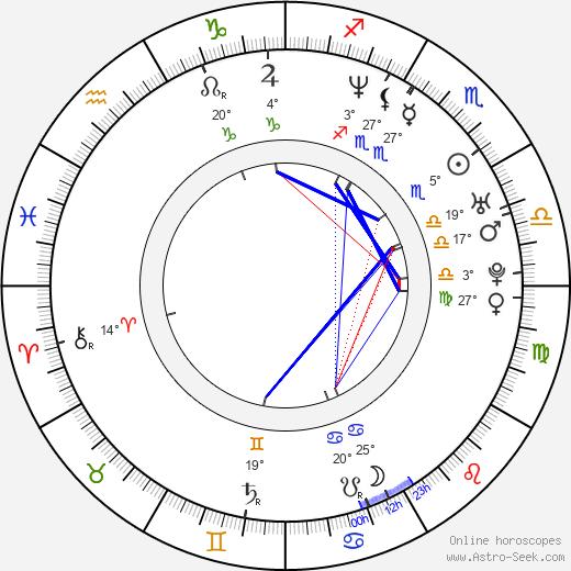Ricardo Trêpa birth chart, biography, wikipedia 2020, 2021