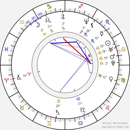 Rifka Lodeizen birth chart, biography, wikipedia 2020, 2021