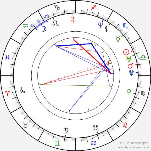 Rifka Lodeizen birth chart, Rifka Lodeizen astro natal horoscope, astrology